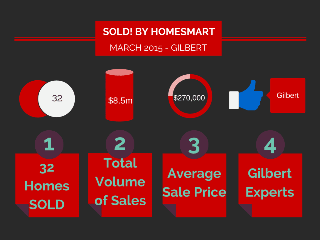 march homes sold